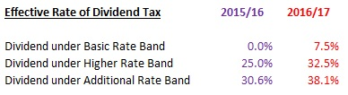 Changes in dividend tax