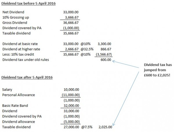 Dividend tax before and after