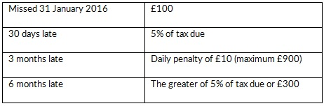 Late penalties - self-assessment tax return