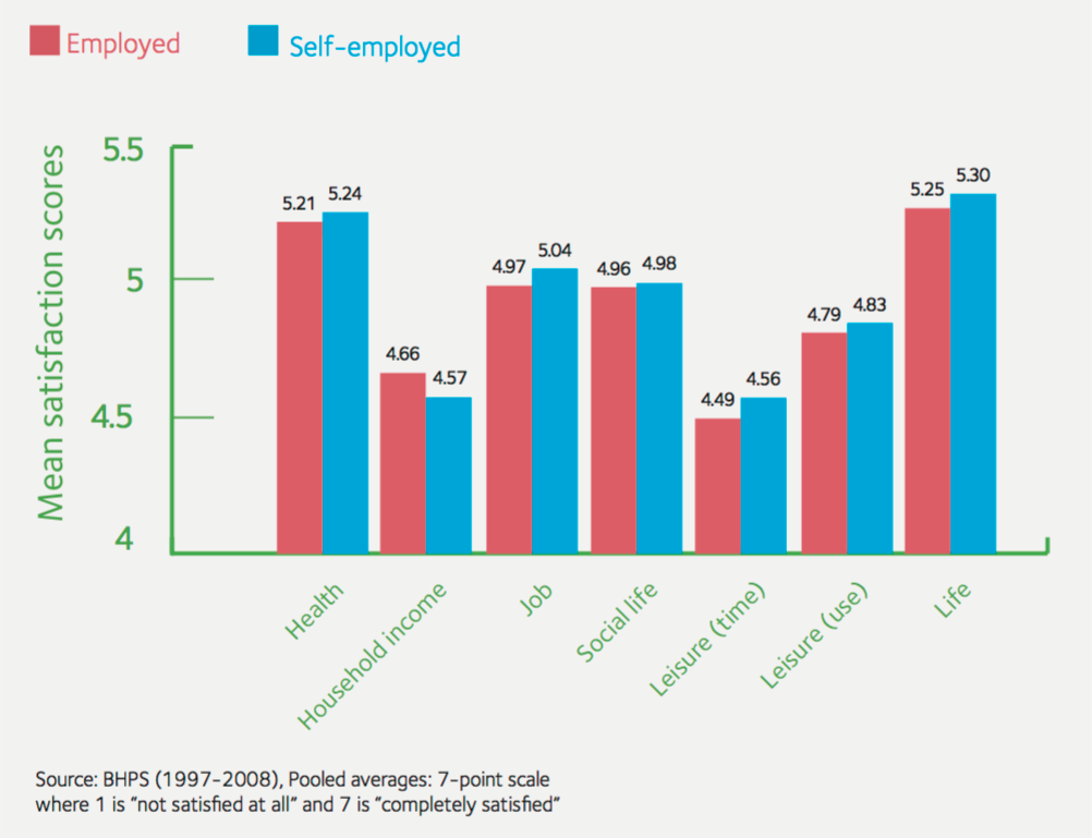 Contractor self-employed wellbeing lifestyle job satisfaction